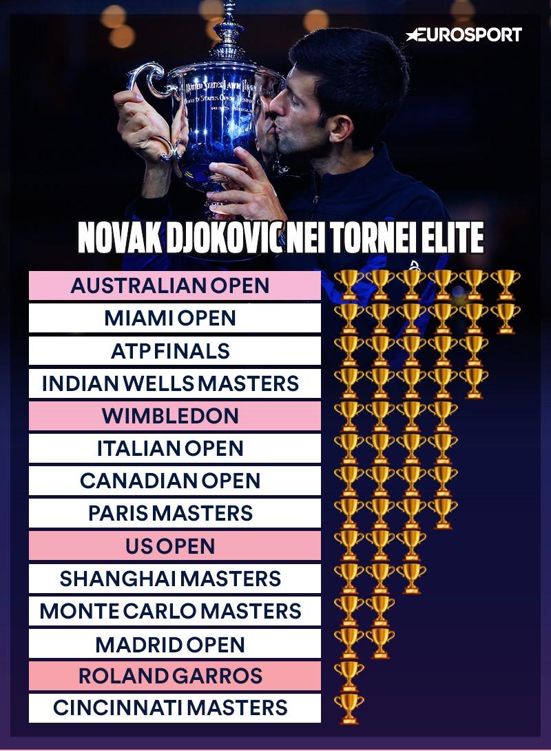Novak Djokovic: il palmares nei 14 tornei elite