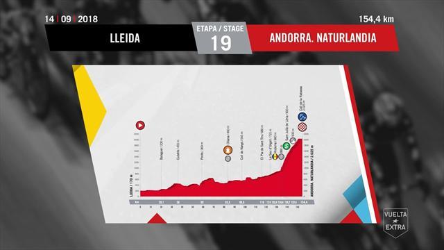 Stage 19 profile - Lleida to Coll de la Rabassa