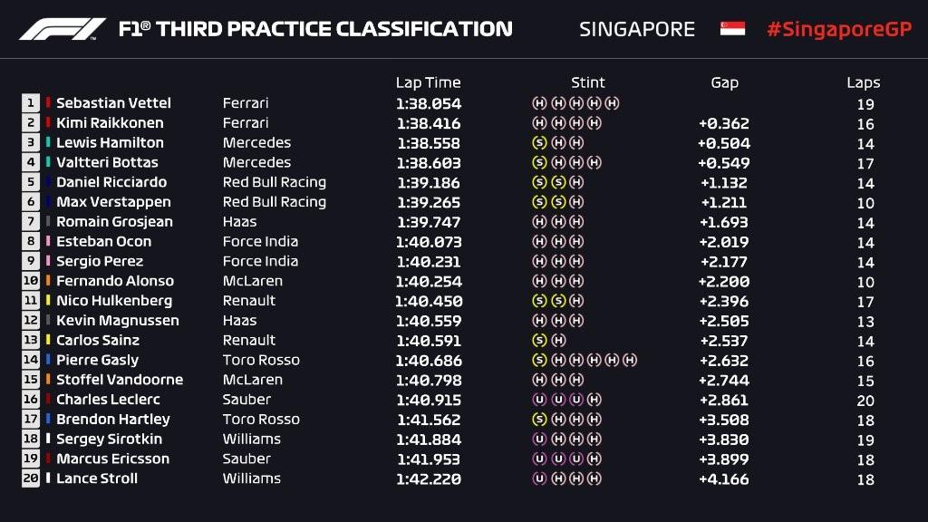 Essais libres 3 - Grand Prix de Singapour 2018