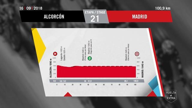 Zielankunft in Madrid: Das Profil der 21. Etappe