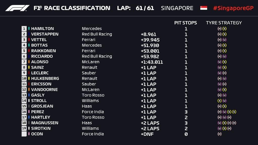 Résultat course - Grand Prix de Singapour 2018