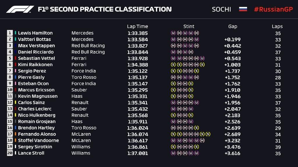 Mercedes fait gagner Lewis Hamilton — GP de Russie