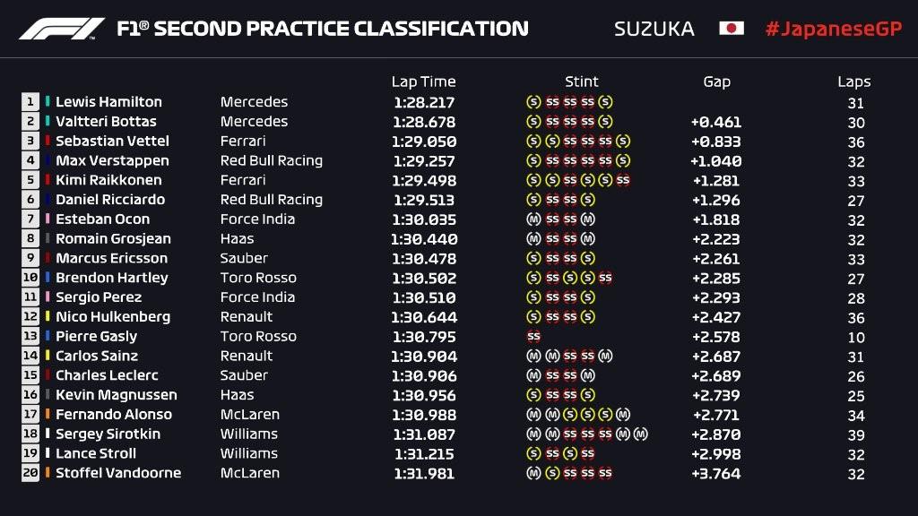 Hamilton en pole, Ferrari se rate complètement — GP Japon
