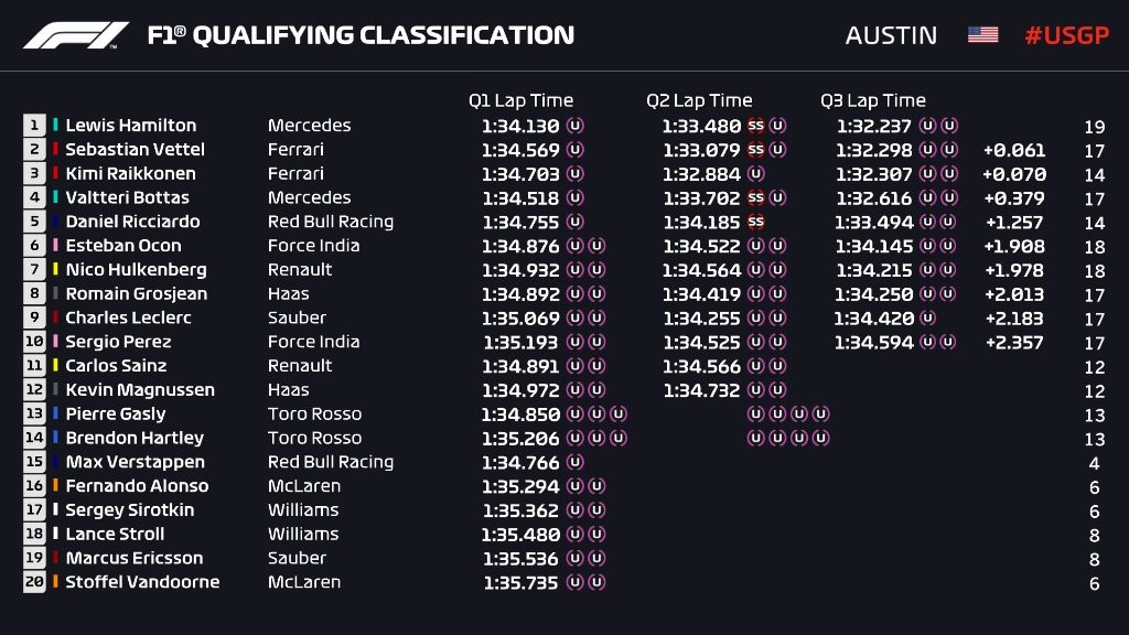 Q3 - Grand Prix des Etats-Unis 2018