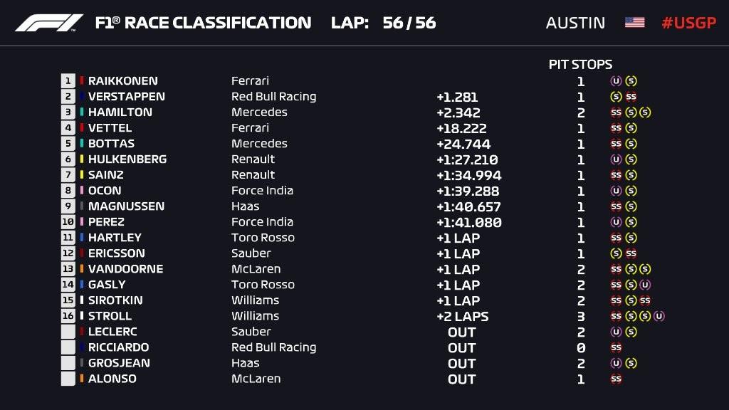 Résultat du Grand Prix des Etats-Unis 2018