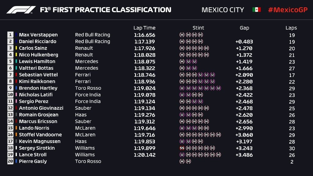 Essais libres 1 - Grand Prix du Mexique 2018
