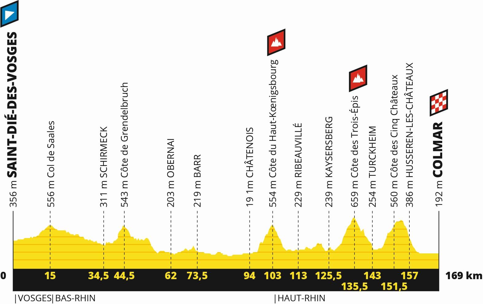 Tour de France 2019: Profil 5. Etappe