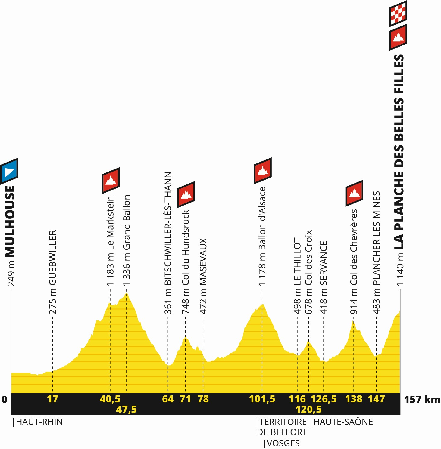 Tour de France 2019: Profil 6. Etappe