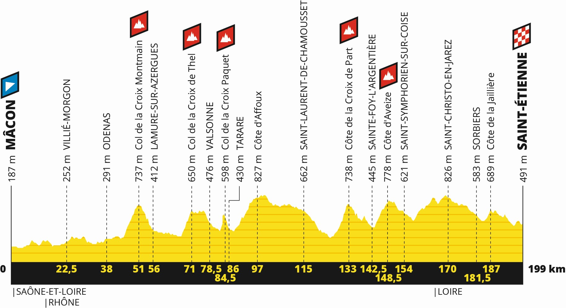 Tour de France 2019: Profil 8. Etappe