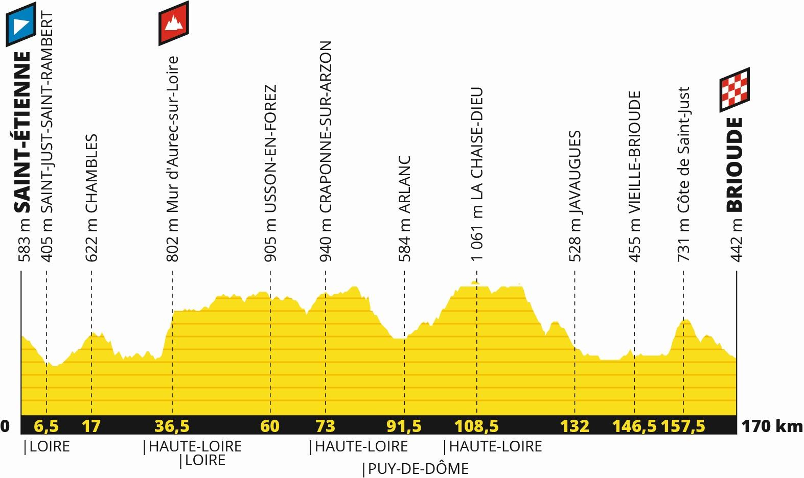 Tour de France 2019: Profil 9. Etappe