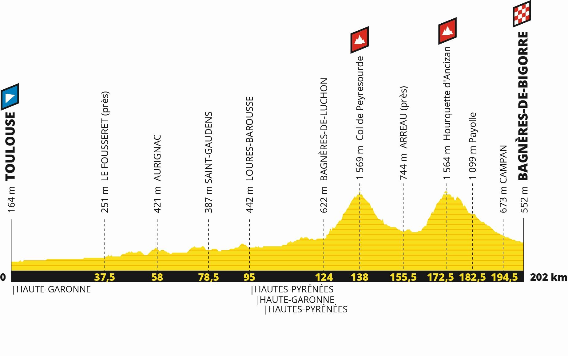 Tour de France 2019: Profil 12. Etappe