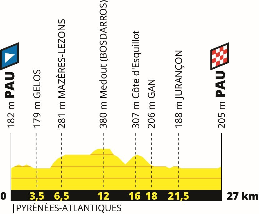 Tour de France 2019: Profil 13. Etappe