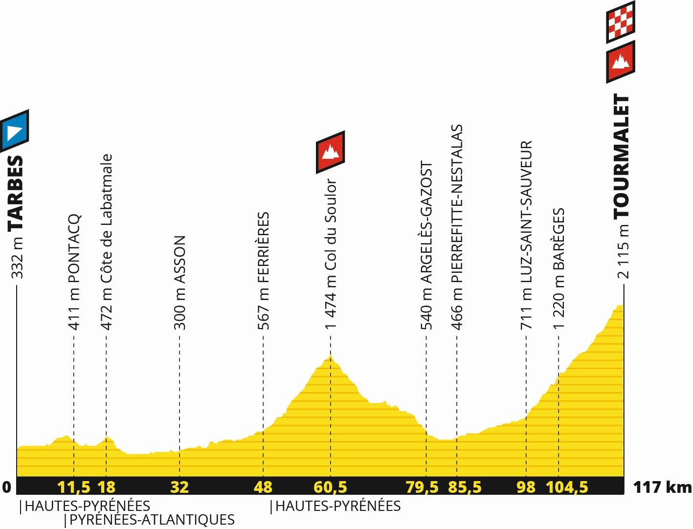 Tour de France 2019: Profil 14. Etappe