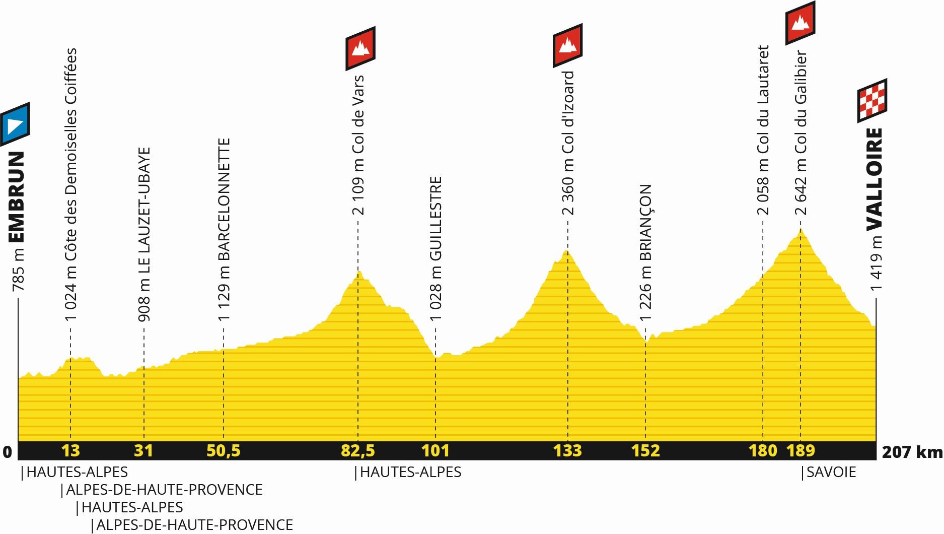 Tour de France 2019: Profil 18. Etappe
