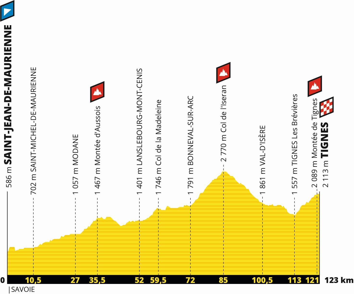 Tour de France 2019: Profil 19. Etappe