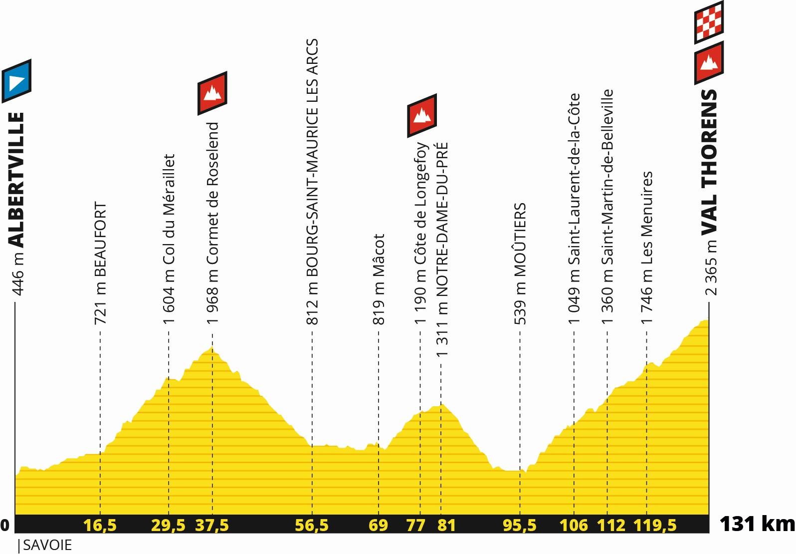 Tour de France 2019: Profil 20. Etappe