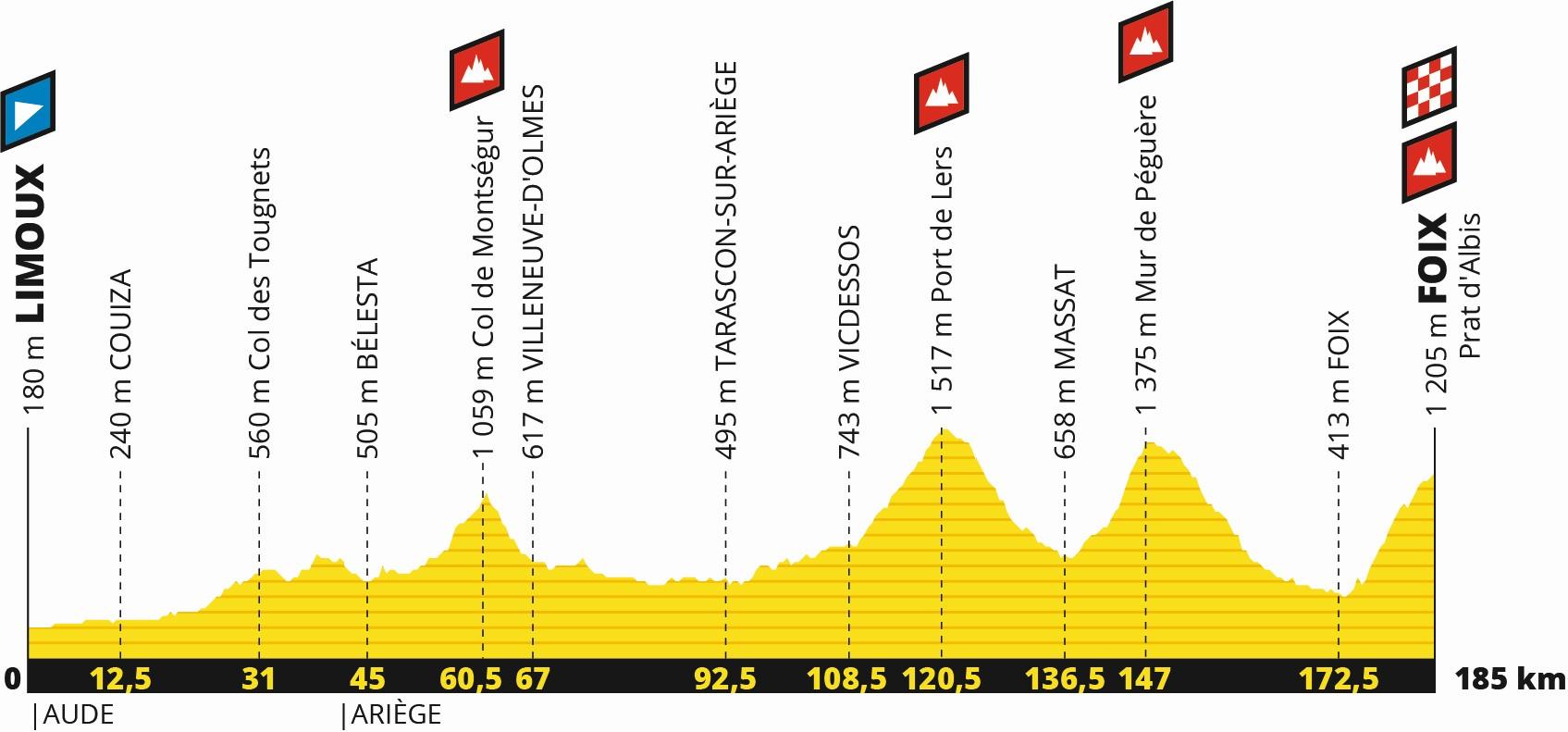Tour de France 2019: Profil 15. Etappe