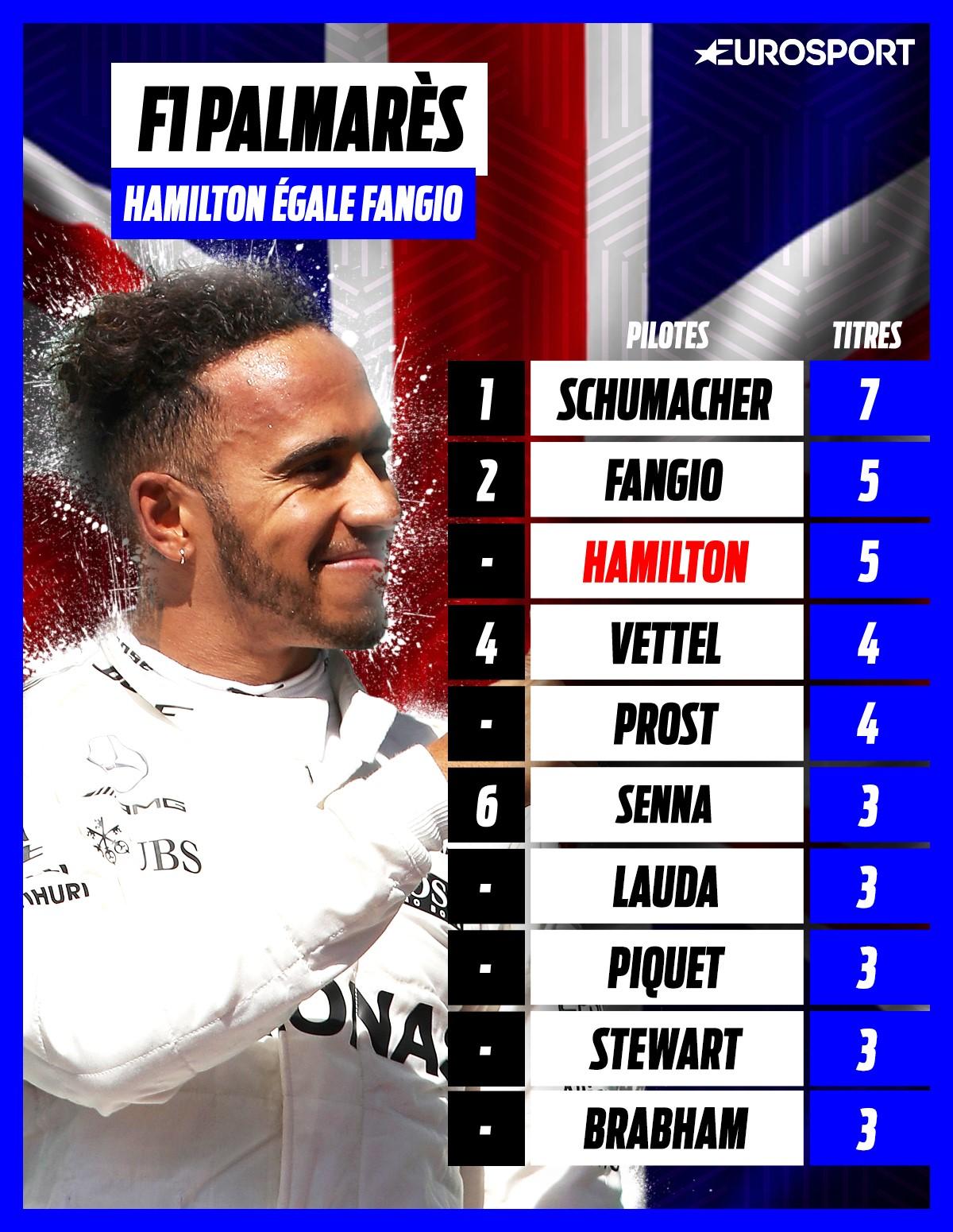 Visuel palmarès en F1 - Lewis Hamilton égale Juan Manuel Fangio