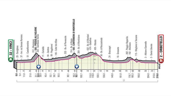 Calendario Giro D Italia.Giro D Italia 2019 Tutte Le Tappe Da Bologna A Verona