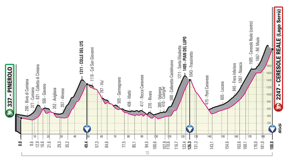 Giro d'Italia 2019 tappa 13