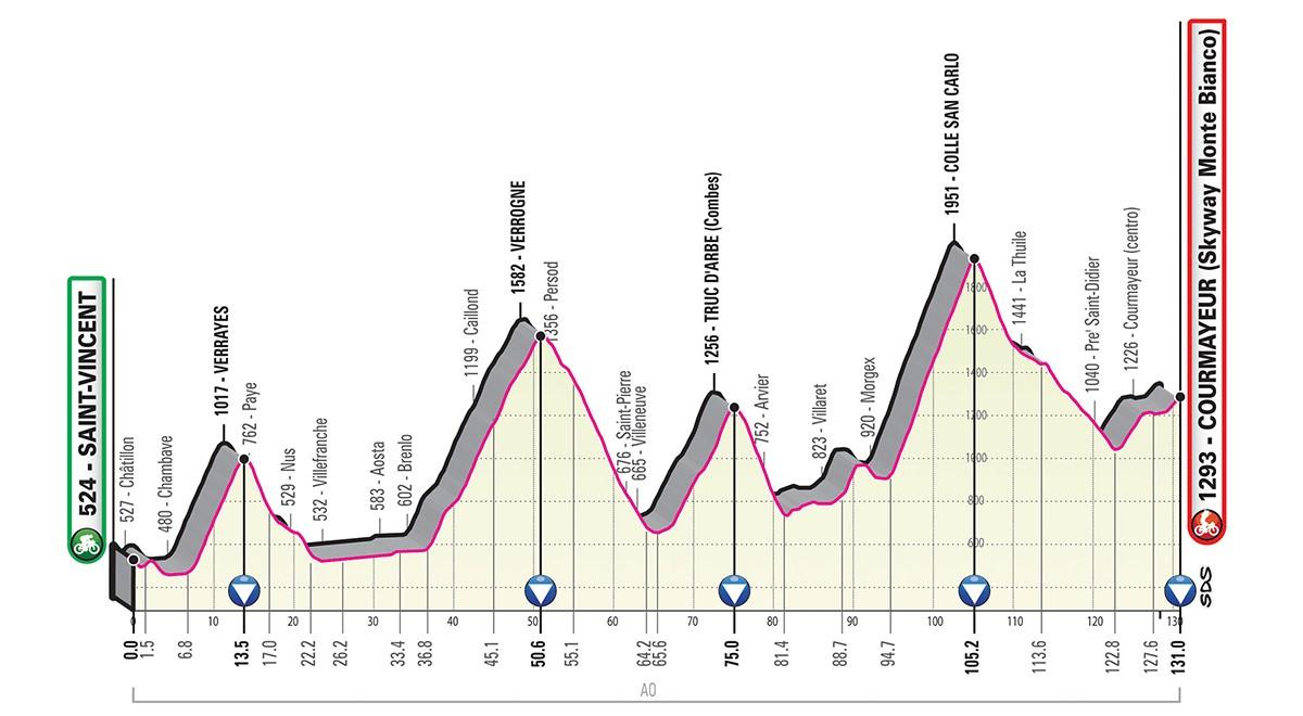Giro d'Italia 2019 tappa 14