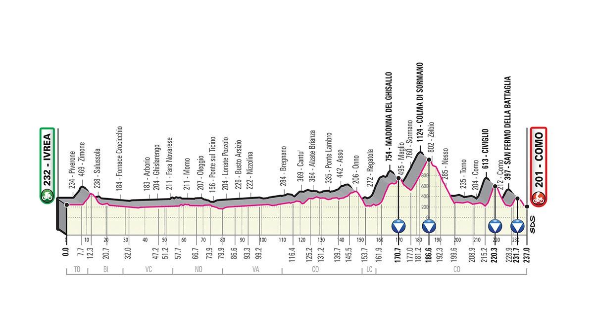 Giro d'Italia 2019 tappa 15