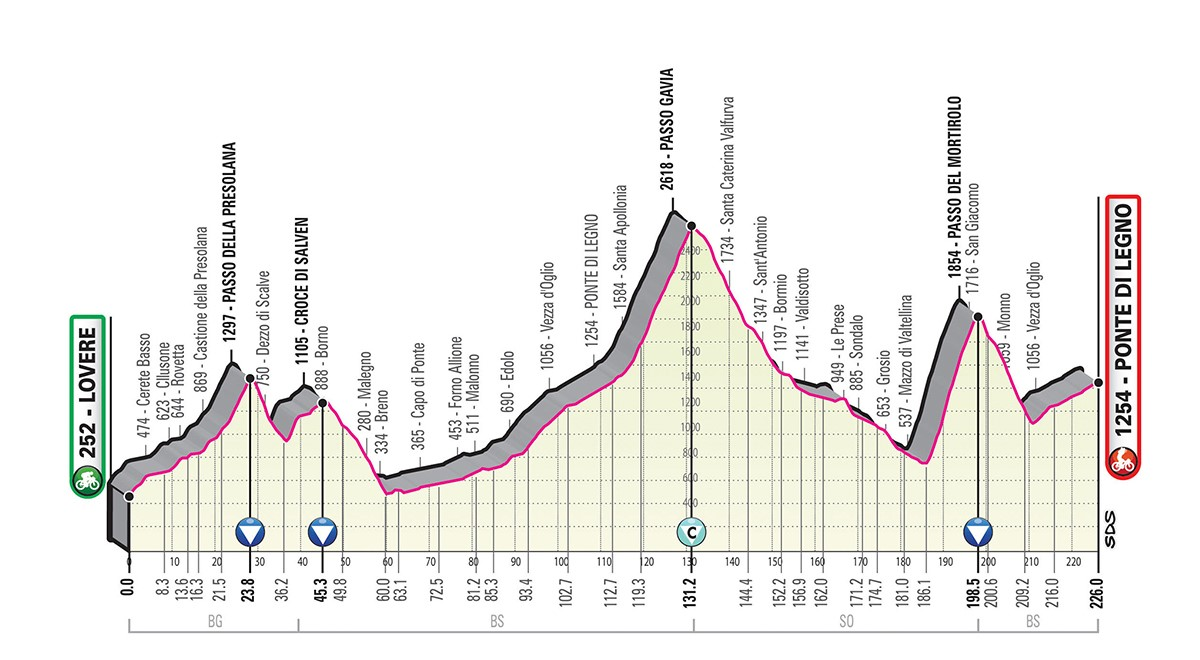 Giro d'Italia 2019 tappa 16