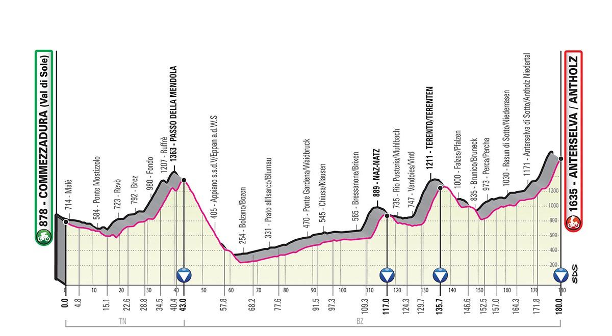 Giro d'Italia 2019 tappa 17