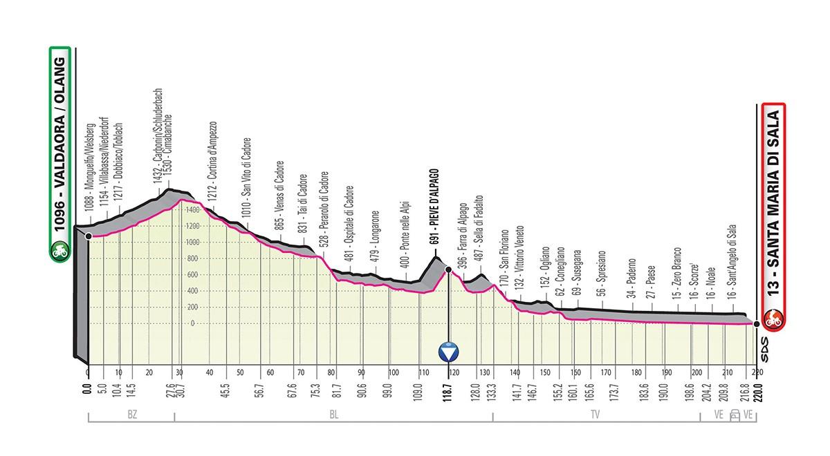 Giro d'Italia 2019 tappa 18