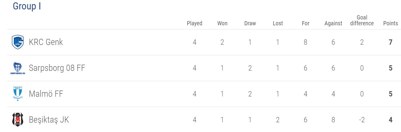 Europa League Group I