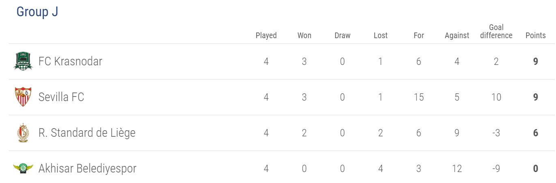 Europa League Group J