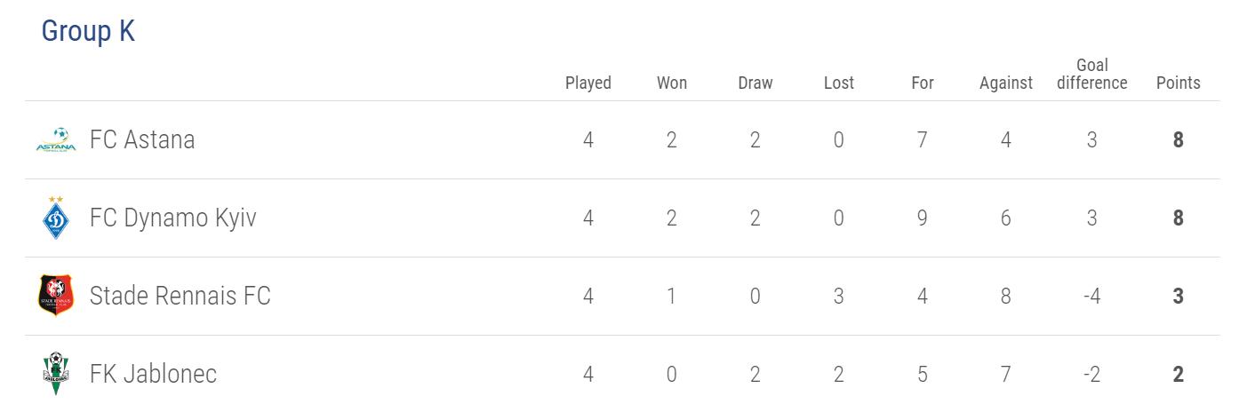 Europa League Group K
