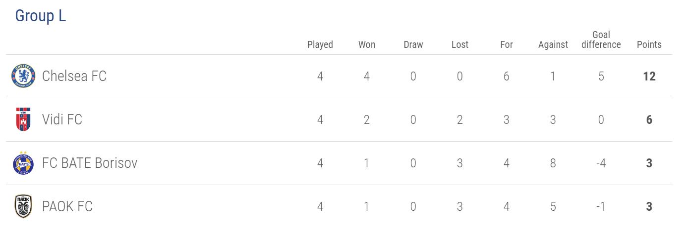 Europa League Group L