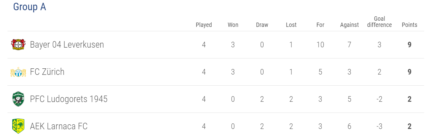 Europa League Group A
