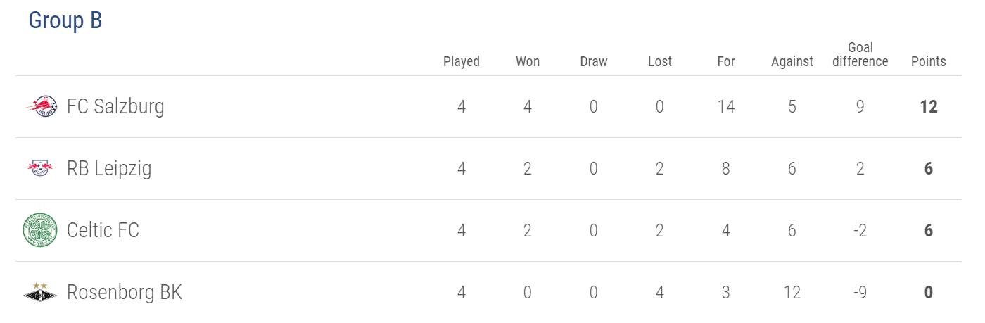 Europa League Group B