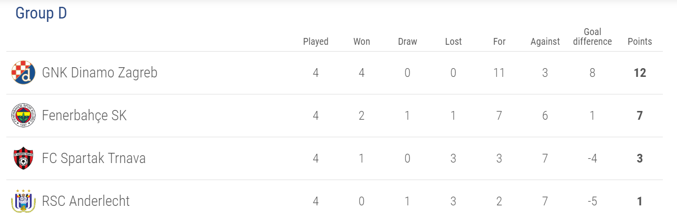 Europa League Group D