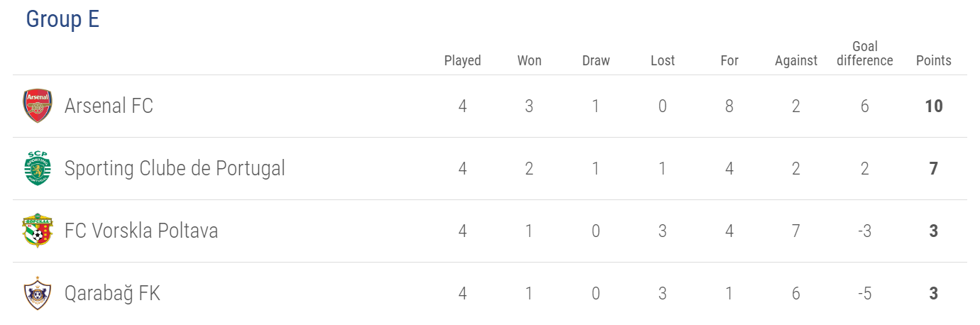 Europa League Group E