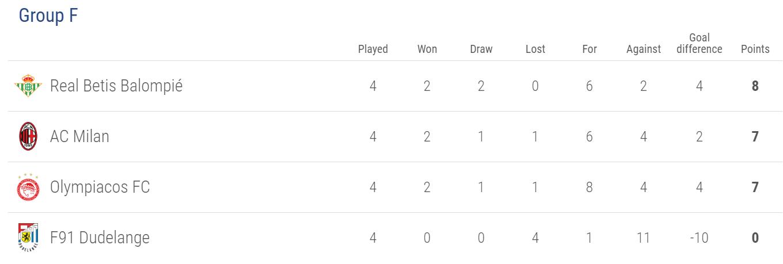 Europa League Group F