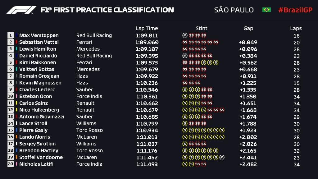 Essais libres 1 - Grand Prix du Brésil 2018