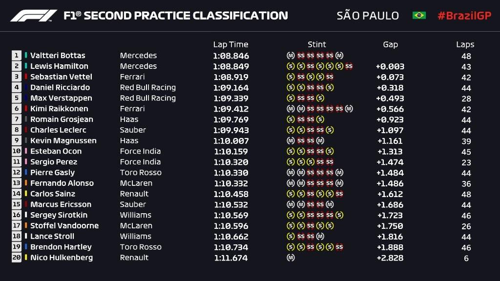 Essais libres 2 - Grand Prix du Brésil 2018