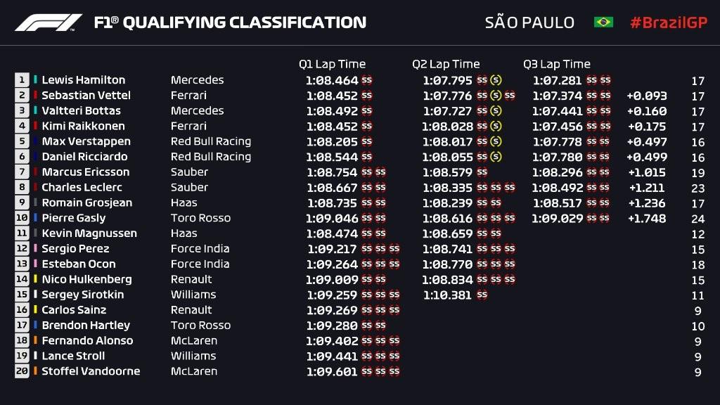 Q3 - Grand Prix du Brésil 2018