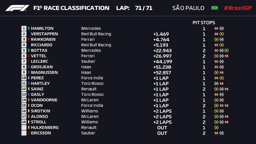Résultat du Grand Prix du Brésil 2018