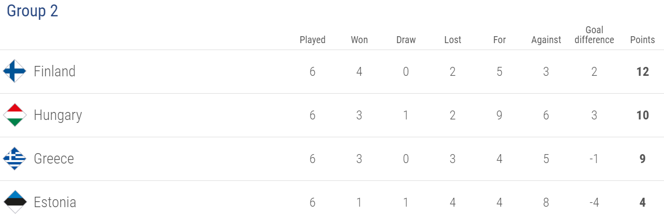 Football news - UEFA Nations League latest results and standings