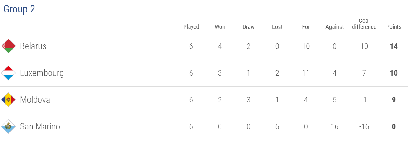 Nations League standings