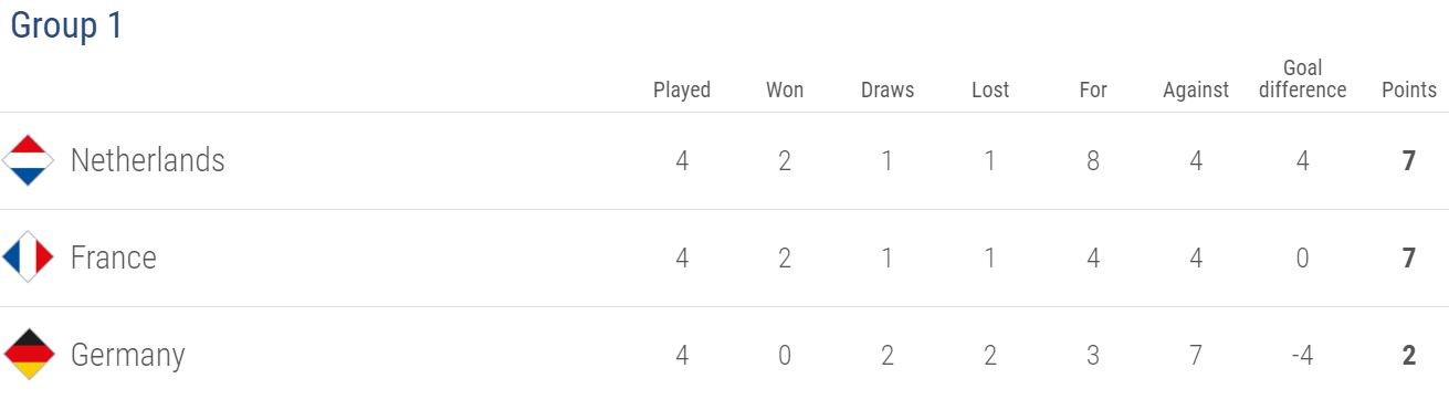 The Netherlands finished top of Group A1