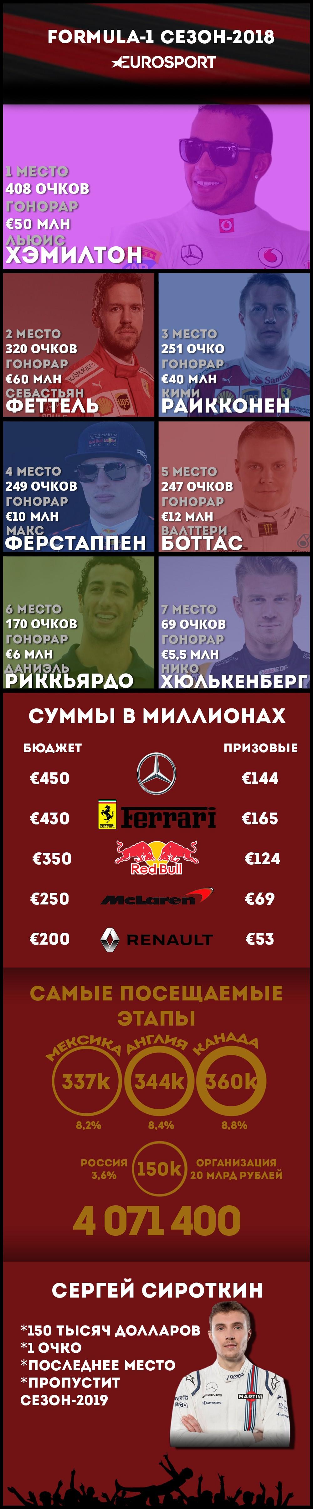 Инфографика ф-1