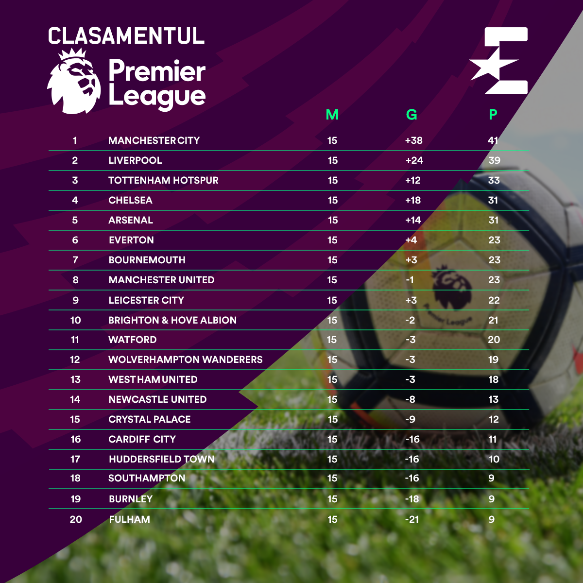 Premier League table after Round 15, 2018-2019