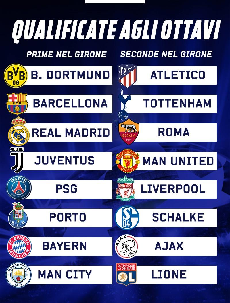 Calendario Champions Ottavi.Tutte Le Qualificate Agli Ottavi Di Champions Roma E