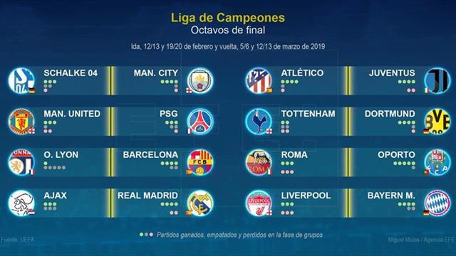 Atlético Madrid-Juventus, Lyon-Barcelona y Ajax-Real Madrid, en octavos