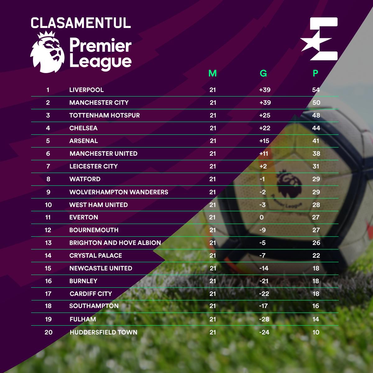 Premier League table after 21 rounds (2018-2019)